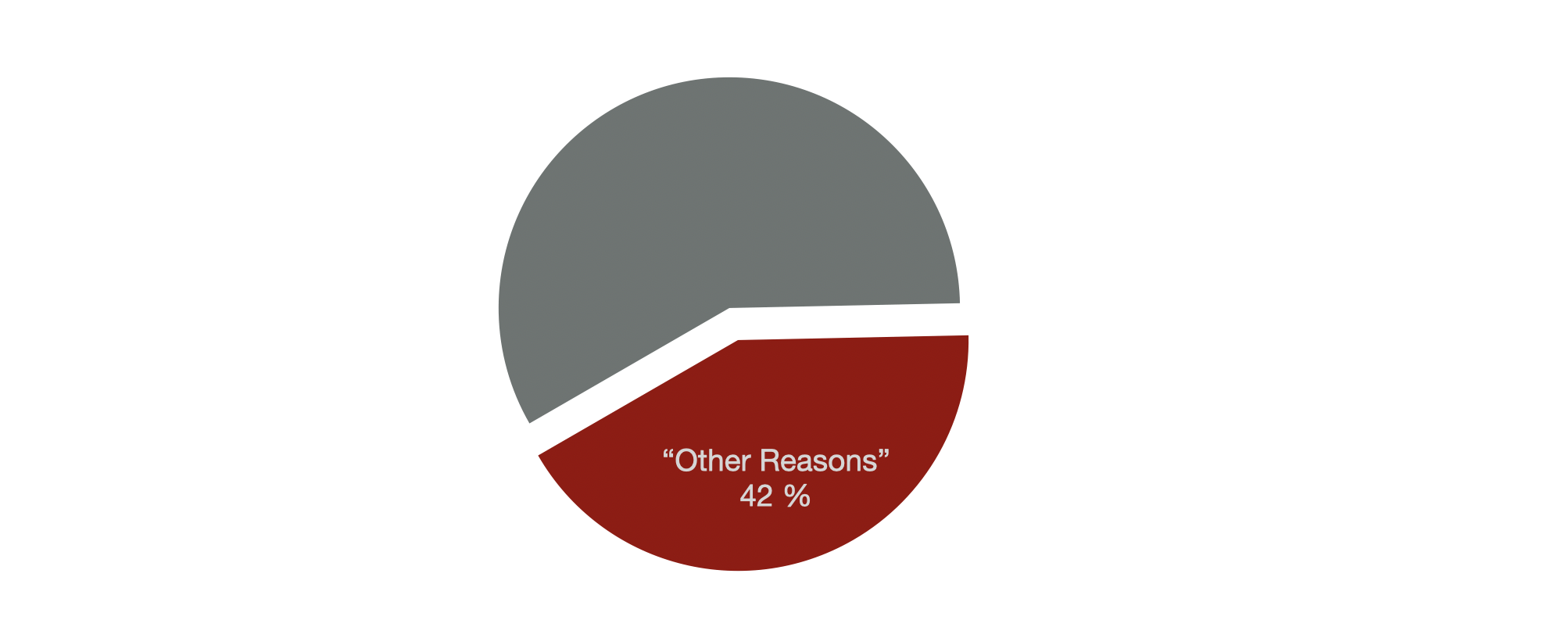 other reasons