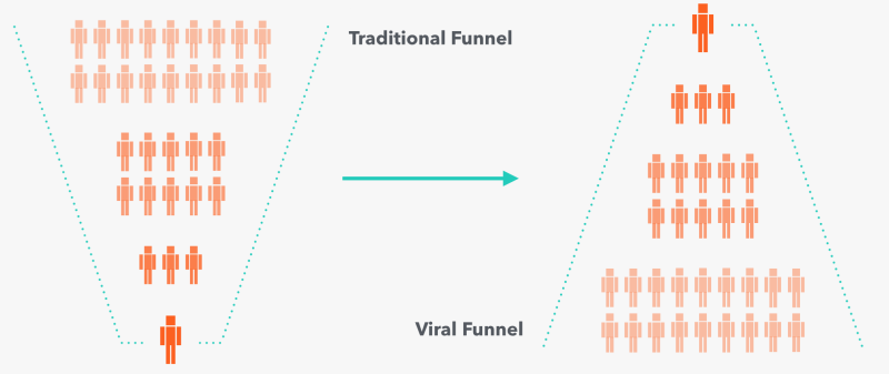 comparison between traditional and viral funnels