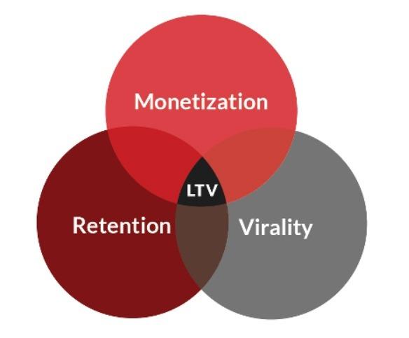 scheme of Components of App User LTV