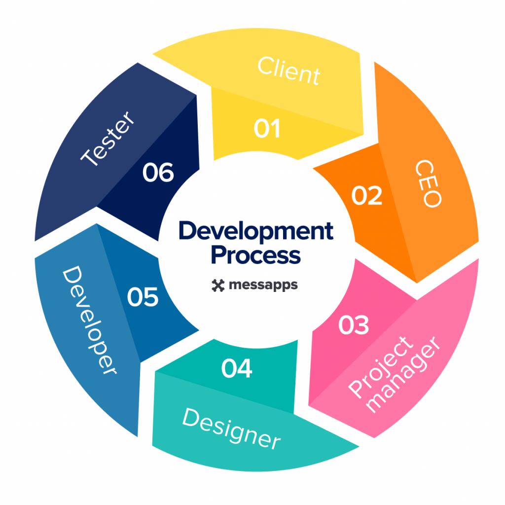 development process diagram